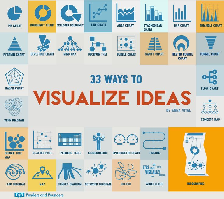 ways_to_visualize_ideas